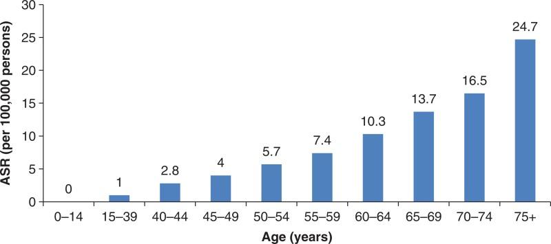 Figure 2 Worldwide Age Standardized Annual Incidence Of Melanoma By Age Cutaneous Melanoma Ncbi Bookshelf