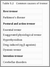 Table 5.2. Common causes of tremor.