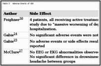 RESULTS - The Effectiveness and Risks of Cranial Electrical