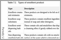 Table 7.1. Types of emollient product.