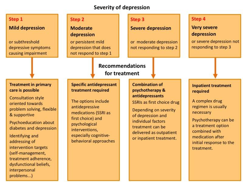 Depression and Diabetes - Endotext - NCBI Bookshelf
