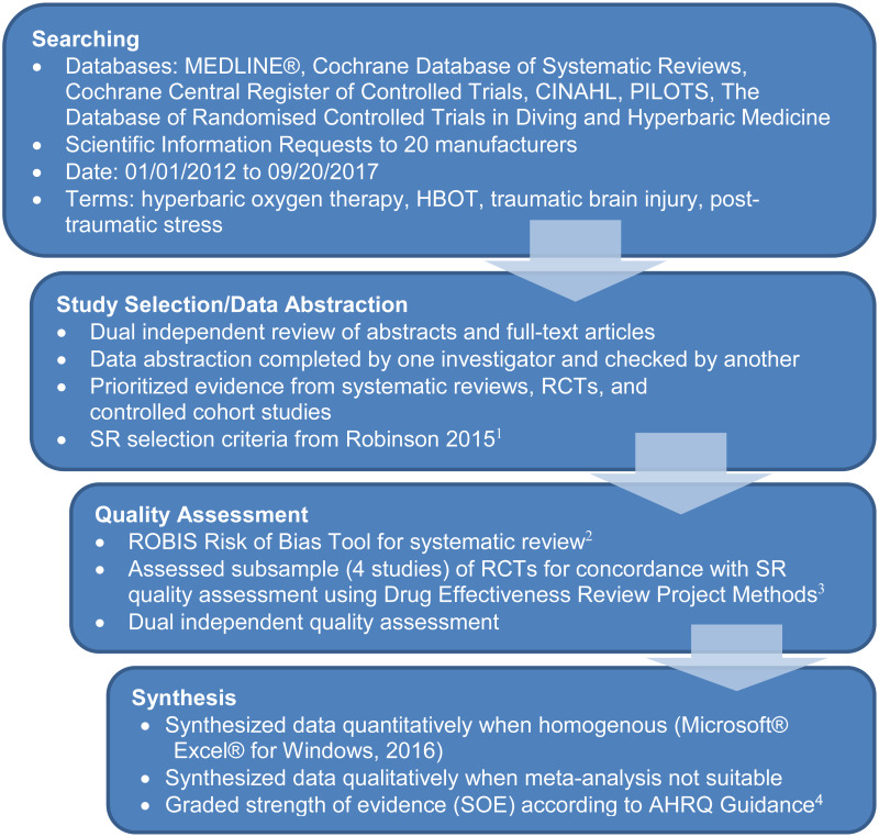 Literature Review Hbot Is Not >> Evidence Brief Hyperbaric Oxygen Therapy Hbot For Traumatic Brain