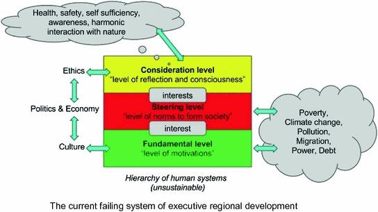 Level 4 Sustainocratic Regional Development - AiREAS: Sustainocracy