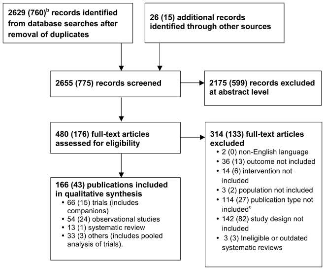 Figure 1. Results of literature searcha.