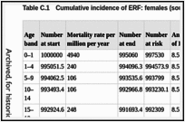 Table C.1. Cumulative incidence of ERF: females (source: EDTA).
