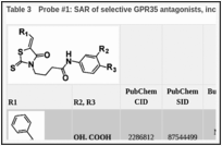 Table 3. Probe #1: SAR of selective GPR35 antagonists, including probe CID2286812.
