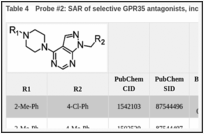 Table 4. Probe #2: SAR of selective GPR35 antagonists, including probe CID1542103.