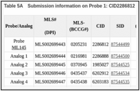 Table 5A. Submission information on Probe 1: CID2286812 and analogs.