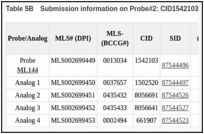 Table 5B. Submission information on Probe#2: CID1542103 and analogs.