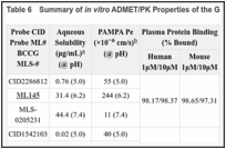 Table 6. Summary of in vitro ADMET/PK Properties of the GPR35 Antagonist Probes.