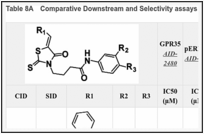 Table 8A. Comparative Downstream and Selectivity assays by Assay Provider for CID2286812.