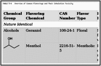 TABLE 5-4. Overview of Common Flavorings and Their Inhalation Toxicity.