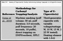 TABLE 5-5. Summary of Experimental Studies Determining Carbonyl Compounds in E-Cigarette Aerosols.