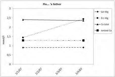 Figure 6. . Evolution of biological parameters for magnesium and calcium in the case of patient FLO's father during the follow-up.