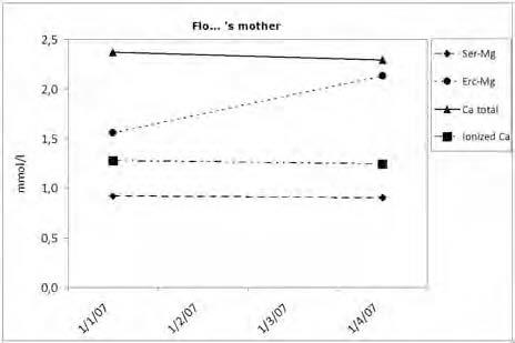 Figure 7. . Evolution of biological parameters for magnesium and calcium in the case of patient FLO's mother during the follow-up.