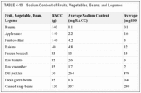 TABLE 4-10. Sodium Content of Fruits, Vegetables, Beans, and Legumes.