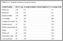 TABLE 4-6. Sodium Content of Grain Products.