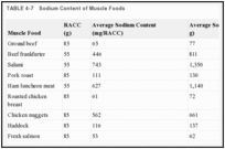 TABLE 4-7. Sodium Content of Muscle Foods.