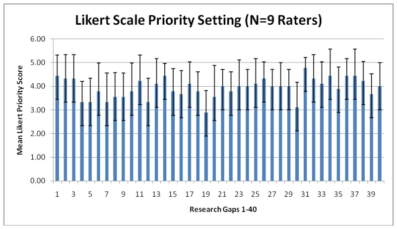 Figure h 1 likert scale priority future research needs for the figure h 1 likert scale priority presents results from the likert scale exercise altavistaventures Gallery