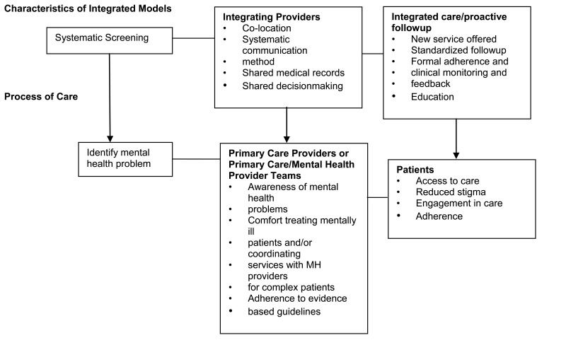 Analytic Framework Figure 1 From The 2008 Ahrq Review Future