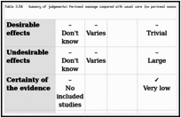 Evidence and recommendations - WHO recommendations