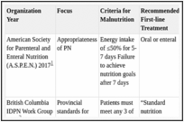 Evidence Brief: Use of Intradialytic Parenteral Nutrition