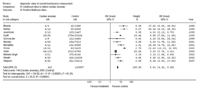 Figure 9.5. Meta-analysis of positive likelihood ratios by nuchal translucency measurement to detect fetal cardiac anomalies.