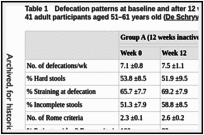 Table 1. Defecation patterns at baseline and after 12 week physical activity programme for 41 adult participants aged 51–61 years old (De Schryver et al, 2005).