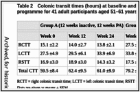 Table 2. Colonic transit times (hours) at baseline and after 12 week physical activity programme for 41 adult participants aged 51–61 years old (De Schryver et al, 2005).