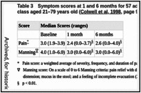 Table 3. Symptom scores at 1 and 6 months for 57 adult participants in an IBS educational class aged 21–79 years old (Colwell et al, 1998, page 903).