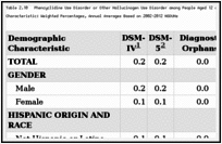 Table 2.10. Phencyclidine Use Disorder or Other Hallucinogen Use Disorder among People Aged 12 or Older under DSM-IV and DSM-5 Criteria, by Demographic Characteristic: Weighted Percentages, Annual Averages Based on 2002–2012 NSDUHs.