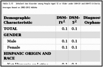 Table 2.13. Inhalant Use Disorder among People Aged 12 or Older under DSM-IV and DSM-5 Criteria, by Demographic Characteristic: Weighted Percentages, Annual Averages Based on 2002–2012 NSDUHs.