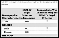 Table 2.15. Heroin Legal Criterion Endorsement among People Aged 12 or Older, by Demographic Characteristic: Weighted Percentages, Annual Averages Based on 2002–2012 NSDUHs.