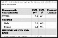 Table 2.19. Heroin Use Disorder among People Aged 12 or Older under DSM-IV and DSM-5 Criteria, by Demographic Characteristic: Weighted Percentages, Annual Averages Based on 2002–2012 NSDUHs.