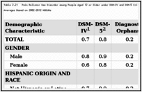 Table 2.21. Pain Reliever Use Disorder among People Aged 12 or Older under DSM-IV and DSM-5 Criteria, by Demographic Characteristic: Weighted Percentages, Annual Averages Based on 2002–2012 NSDUHs.
