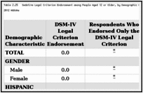 Table 2.25. Sedative Legal Criterion Endorsement among People Aged 12 or Older, by Demographic Characteristic: Weighted Percentages, Annual Averages Based on 2002–2012 NSDUHs.