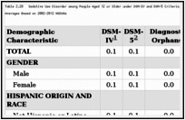 Table 2.28. Sedative Use Disorder among People Aged 12 or Older under DSM-IV and DSM-5 Criteria, by Demographic Characteristic: Weighted Percentages, Annual Averages Based on 2002–2012 NSDUHs.
