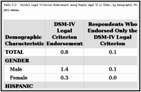 Table 2.3. Alcohol Legal Criterion Endorsement among People Aged 12 or Older, by Demographic Characteristic: Weighted Percentages, Annual Averages Based on 2002–2012 NSDUHs.