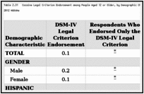 Table 2.31. Cocaine Legal Criterion Endorsement among People Aged 12 or Older, by Demographic Characteristic: Weighted Percentages, Annual Averages Based on 2002–2012 NSDUHs.