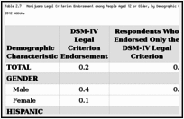 Table 2.7. Marijuana Legal Criterion Endorsement among People Aged 12 or Older, by Demographic Characteristic: Weighted Percentages, Annual Averages Based on 2002–2012 NSDUHs.