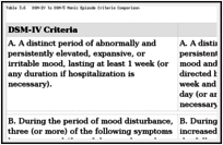Mental Illness - Impact of the DSM-IV to DSM-5 Changes on