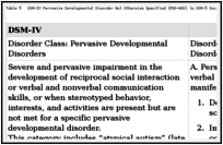 Childhood Psychiatric Disorders >> Dsm 5 Child Mental Disorder Classification Dsm 5 Changes Ncbi