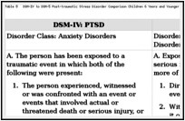 DSM-5 Child Mental Disorder Classification - DSM-5 Changes - NCBI