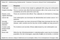 Table 25.1. Addressing Adolescents' Common Concerns About Oral Contraceptives.