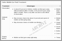 Table: Middle Ear Fluid Treatment.