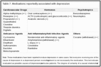 Table 7. Medications reportedly associated with depression.