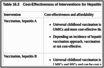 Table 16.3. Cost-Effectiveness of Interventions for Hepatitis.