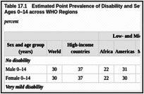 Disability in Middle Childhood and Adolescence - Child and