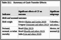 Cash Transfers and Child and Adolescent Development - Child