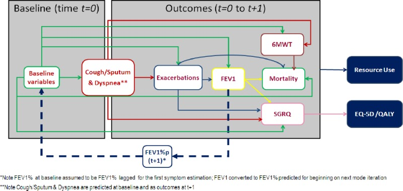 Manufacturers Submitted Risk Equation Model Schematic